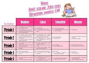 CM-Mathématiques-Les répartitions annuelles
