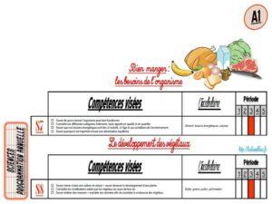 Répartition de sciences (CM)