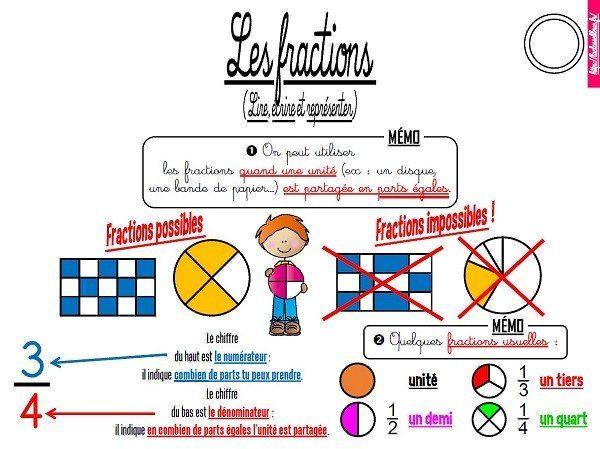 Cm Nombres Les Lecons Ancienne Version Laclassebleue
