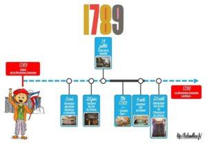 La Révolution française (La frise chronologique)