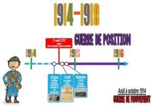 La 1ère Guerre mondiale (La frise chronologique)