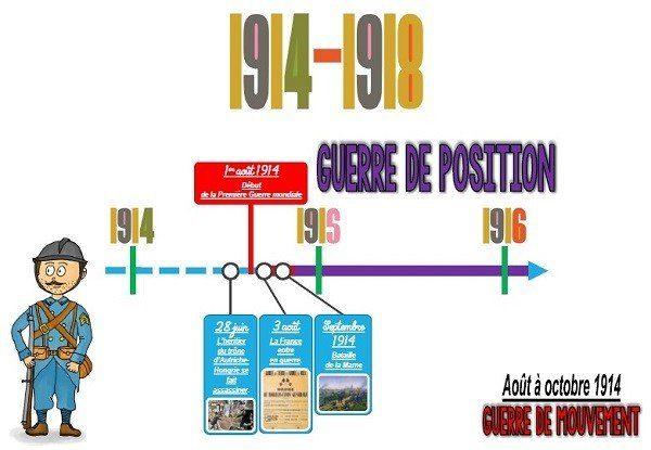 Cm Histoire Le Pack La Première Guerre Mondiale