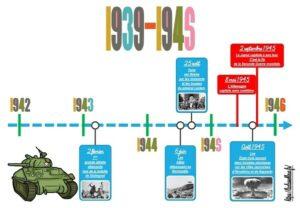 La 2nde Guerre mondiale (La frise chronologique)