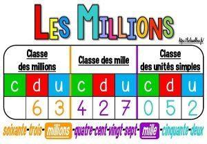Les milliers, les millions et les milliards (Les affichages)