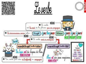 Les leçons de grammaire (CM)